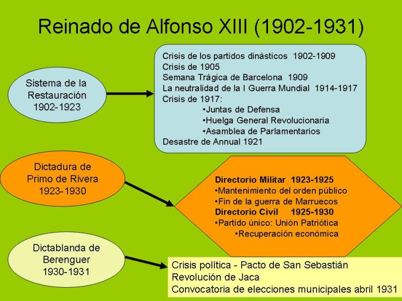 https://luisprofehistoria.files.wordpress.com/2010/03/reinado-de-alfonso-xiii-1902-1931.jpg?w=810&h=608